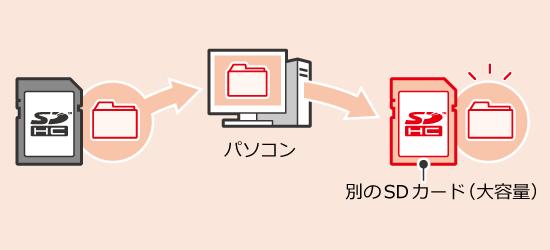 3DSのSDカード容量がいっぱいになった時に交換用SDカードにデータを移行する方法について詳しく解説します。