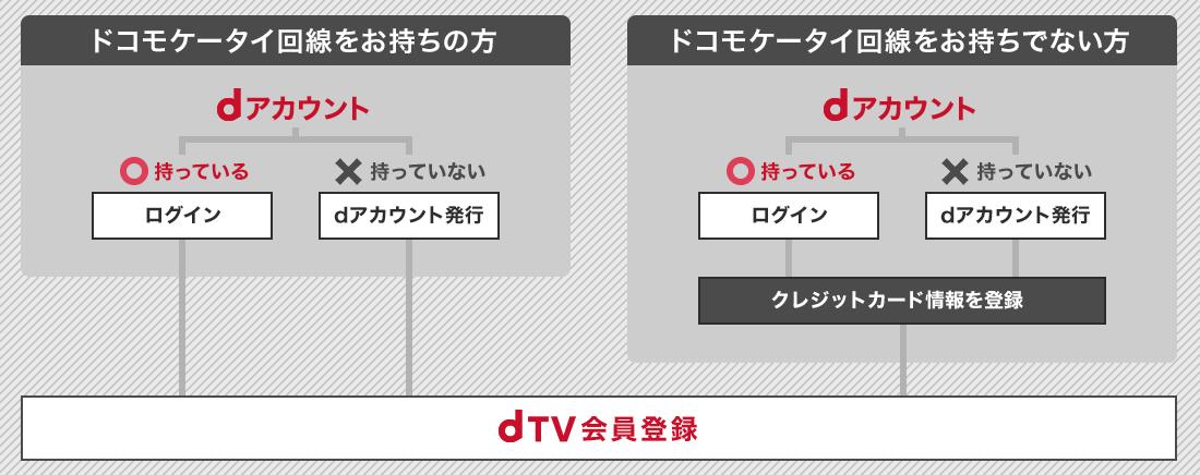 dTV登録について